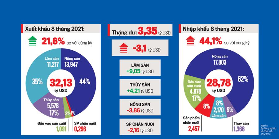 Tốc độ nhập khẩu tăng nhanh hơn tốc độ xuất khẩu.