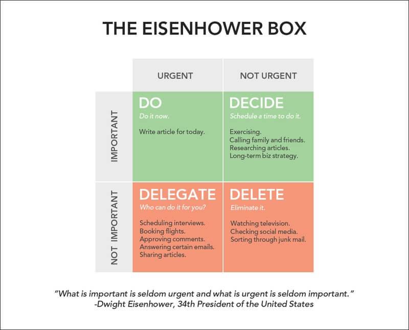 Ma trận Eisenhower: Phương pháp thần kỳ giúp nhân 3 hiệu suất công việc