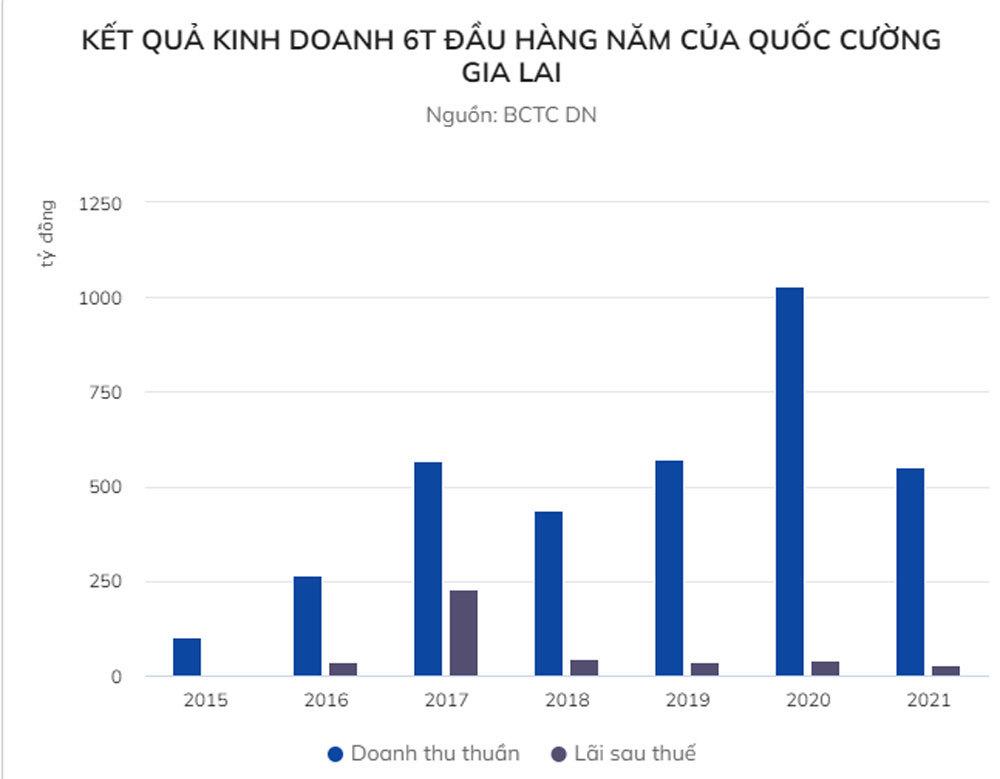 Khoản nợ tiềm tàng gần 2.900 tỷ đồng của Quốc Cường Gia Lai
